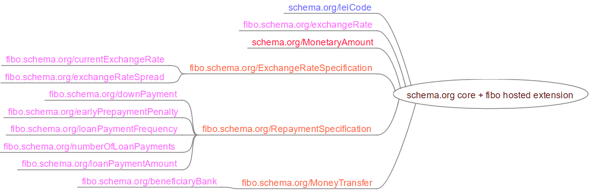 Markup for Banks and Financial Institutions - schema org