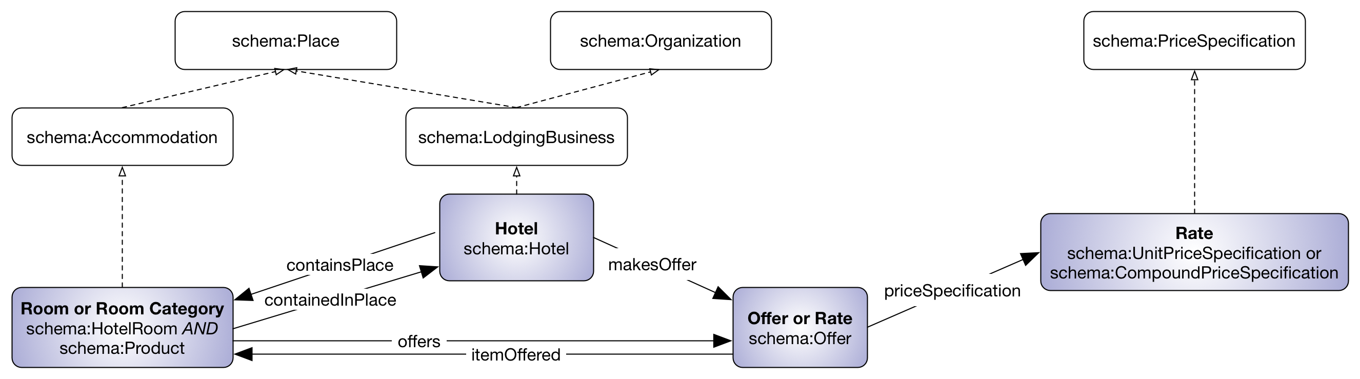 Markup for Hotels - schema.org